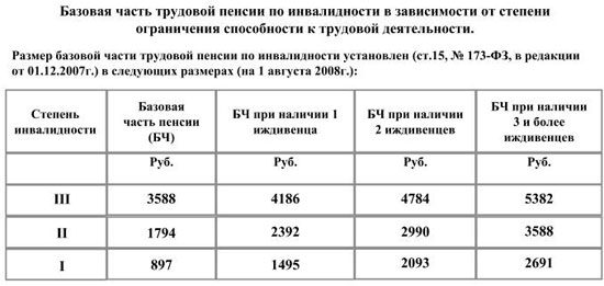 Индексация пенсии при переезде на север